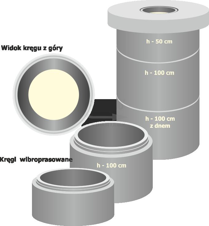 Kręgi betonowe pojemność